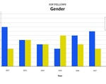 IOP Fellows Gender