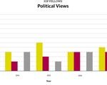 IOP Fellows Political Views