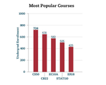 Popular Course Enrollment
