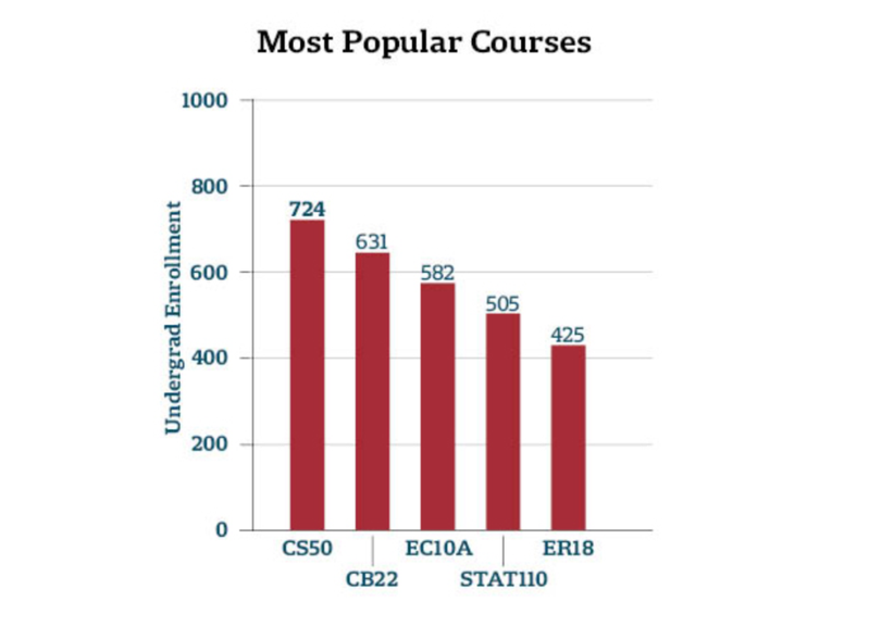 Popular Course Enrollment