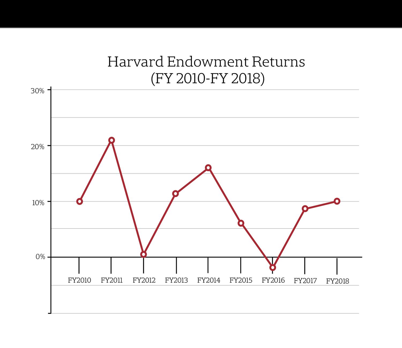 Harvard Endowment Returns 2018