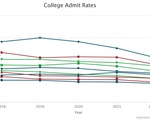 Ivy League Admissions Rates