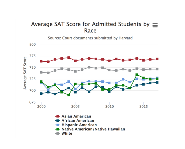 Asian-American Harvard Admits Earned Highest Average SAT