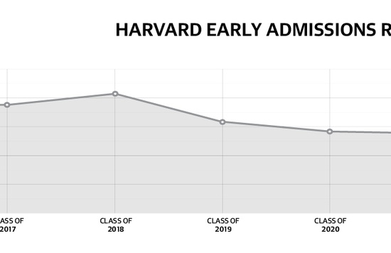 Harvard Early Admissions Rates
