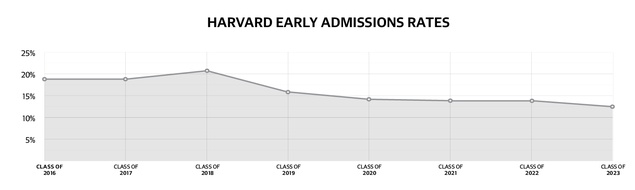 Harvard Admits 13 4 Percent of Early Applicants to Class of
