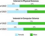 Admissions Interest In STEM