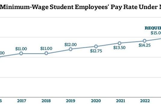 Minimum Wage Pay Rate