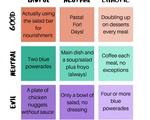 HUDS Food Alignment Chart