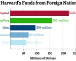 Harvard Foreign Funding