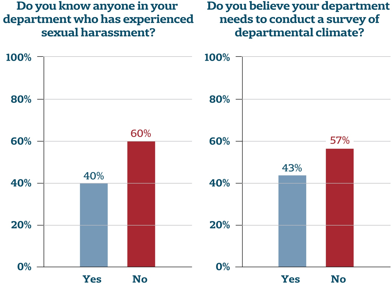 Roughly forty percent of surveyed faculty who replied to a Crimson questionnaire said they know someone in their department who has experience sexual harassment.