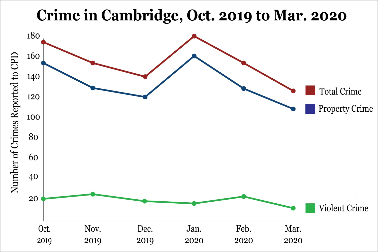 Cambridge saw a decrease in reported crimes, both from February and from March 2019.