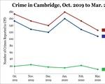 Cambridge Crime
