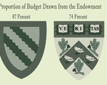 Proportion of Schools' Budgets Drawn from the Endowment