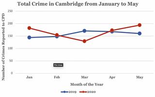 Cambridge May Crime Graph