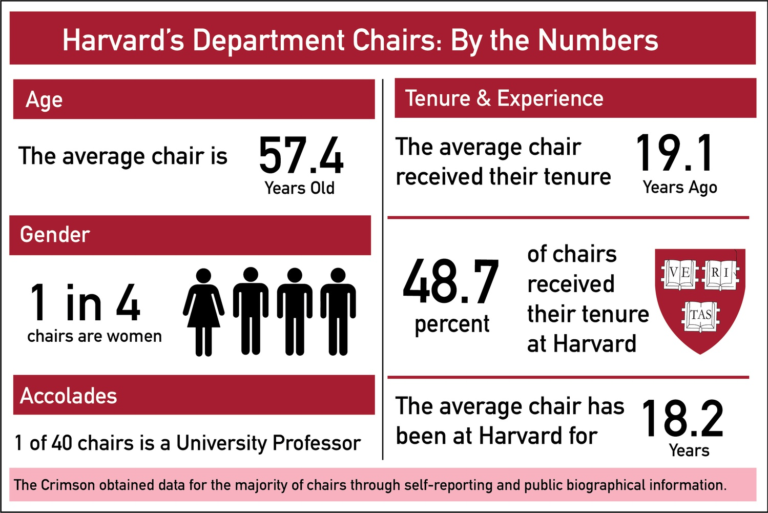The average department chair received tenure over 19 years ago and has served as a faculty member at Harvard for 18 years.