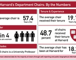 Department Chairs Graphic