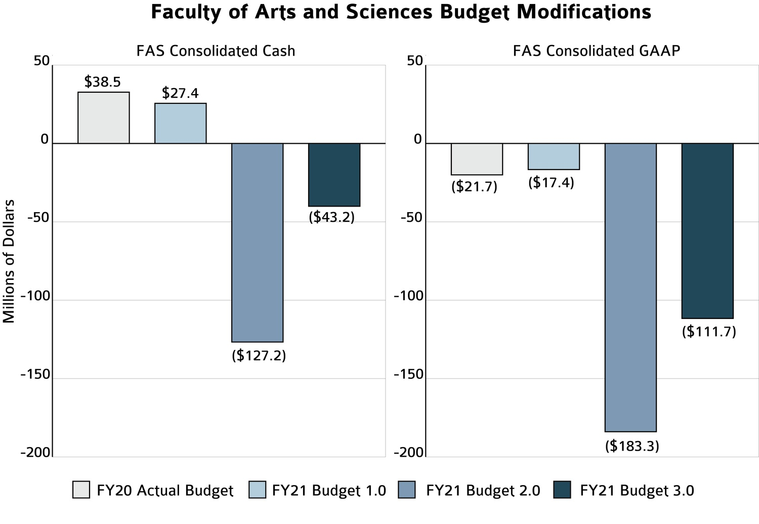 The Faculty of Arts and Sciences's finances have changed during the COVID-19 pandemic.