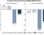 FAS Budget