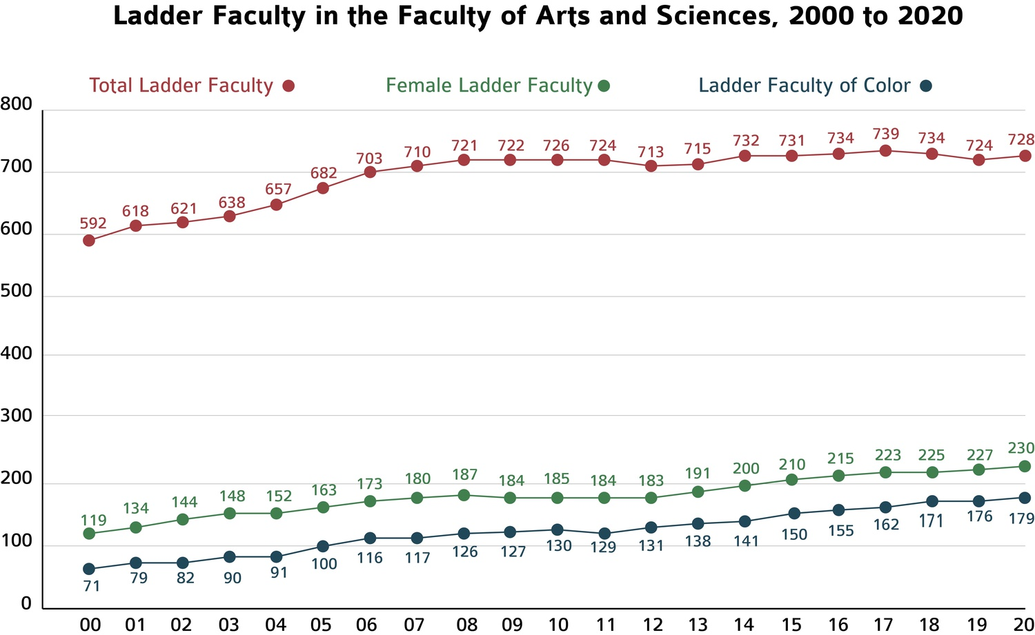 The Faculty of Arts and Sciences released demographic statistics last week.