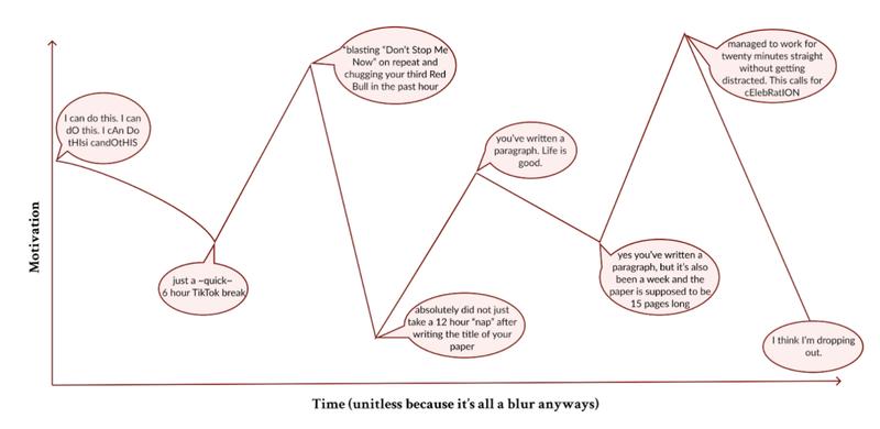 motivation levels reading period
