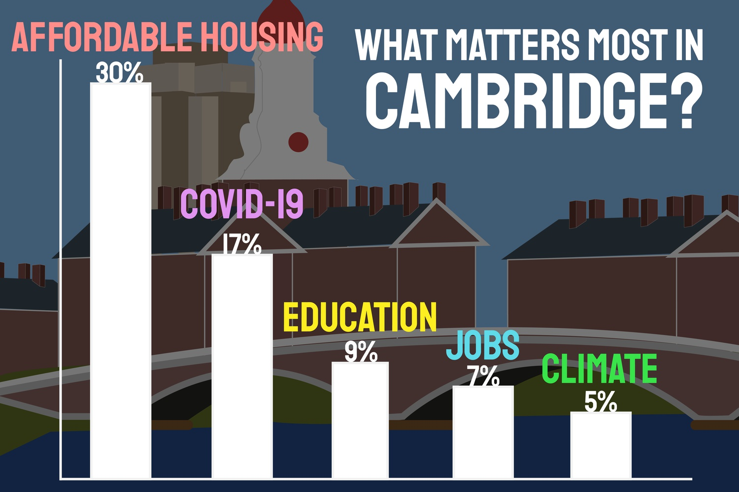 Despite the pandemic, the most important issue facing Cambridge is the lack of affordable housing, according those surveyed during the biennial City of Cambridge Resident Telephone Survey.