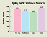Spring 2021 Enrollment Numbers Graphic