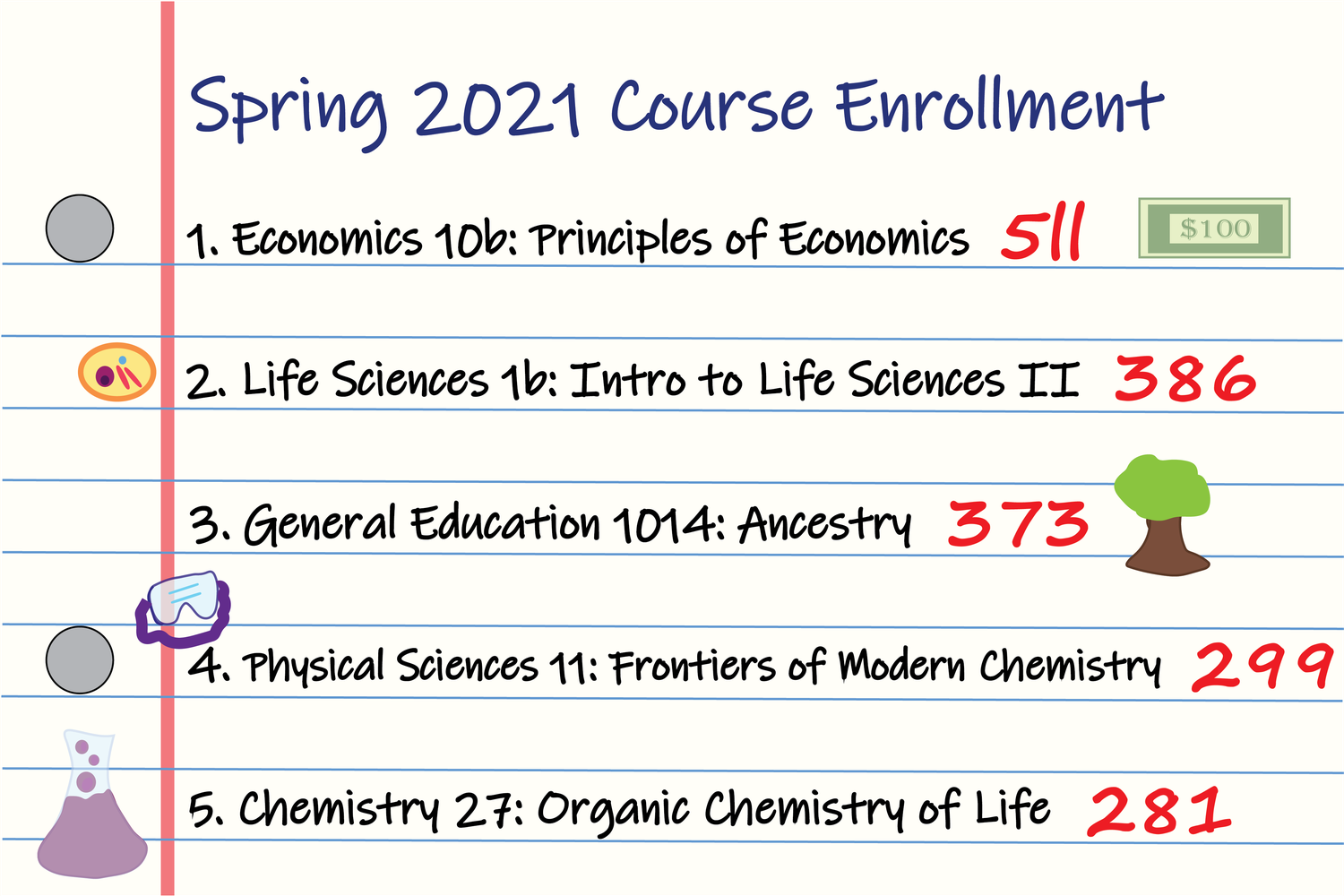 Economics 10b remains the most popular spring semester course.