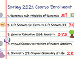 Most Pop. Spring 2021 Courses