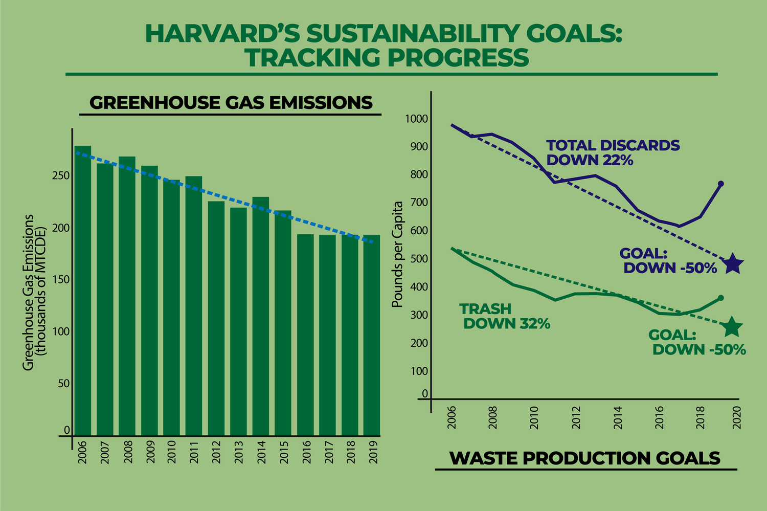 Despite reductions in campus greenhouse gas emissions, Harvard failed to meet 2020 waste and water reduction goals set forth by the University's 2014 Sustainability Plan.