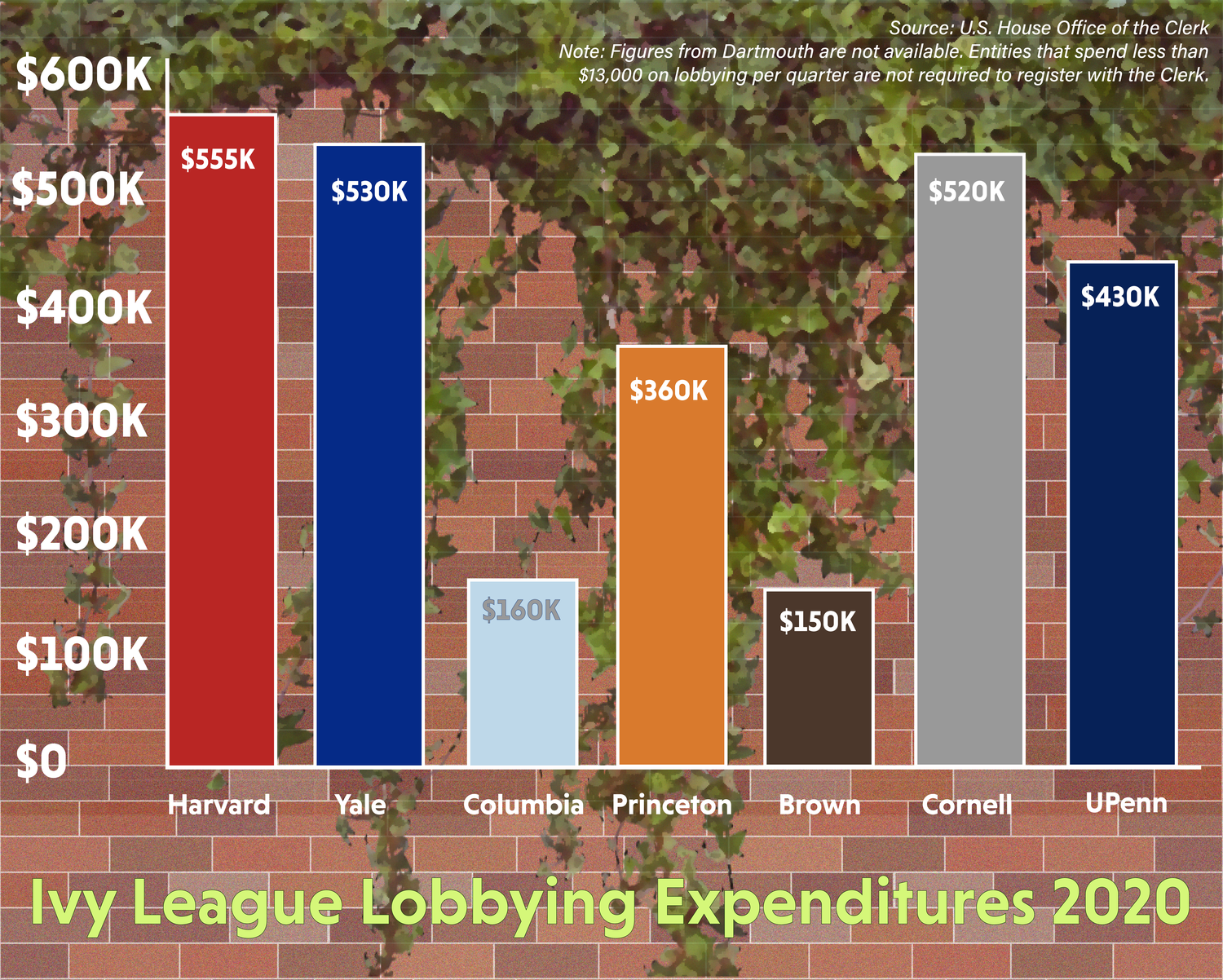 Harvard spent $555,000 on federal lobbying in 2020, outpacing all other Ivy League schools for the fourth time in the last five years.