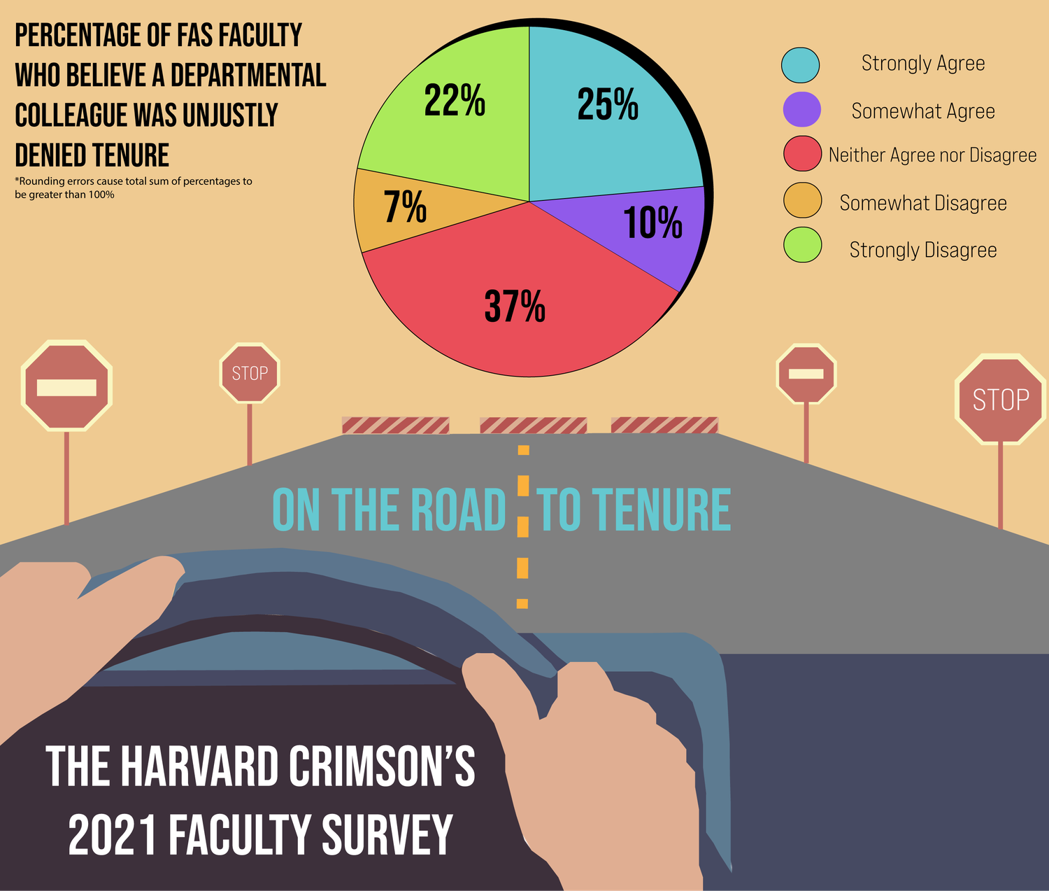 Thirty-five percent of respondents to The Crimson's annual survey said they believe at least one colleague in their department was unjustly denied tenure, with a quarter indicating they strongly