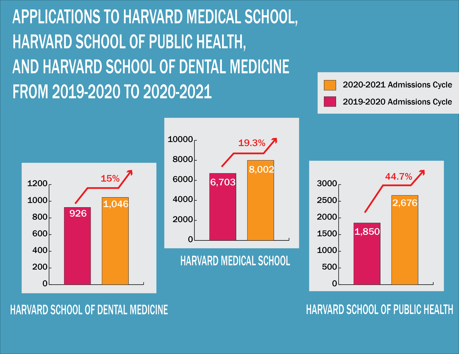 Harvard's medical and dental schools witnessed double-digit spikes in applicants this year.