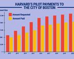 PILOT Bill Graphic
