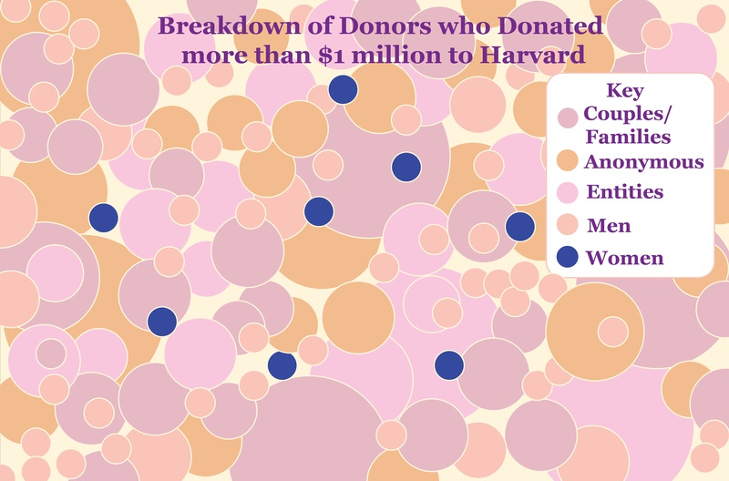 Donors by Gender