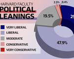 Political Leanings Faculty