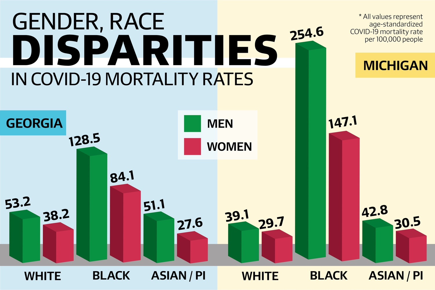 Researchers at Harvard's GenderSci Lab investigated the intersectionality of race, sex, and Covid-19 mortalities in a study published earlier this month.