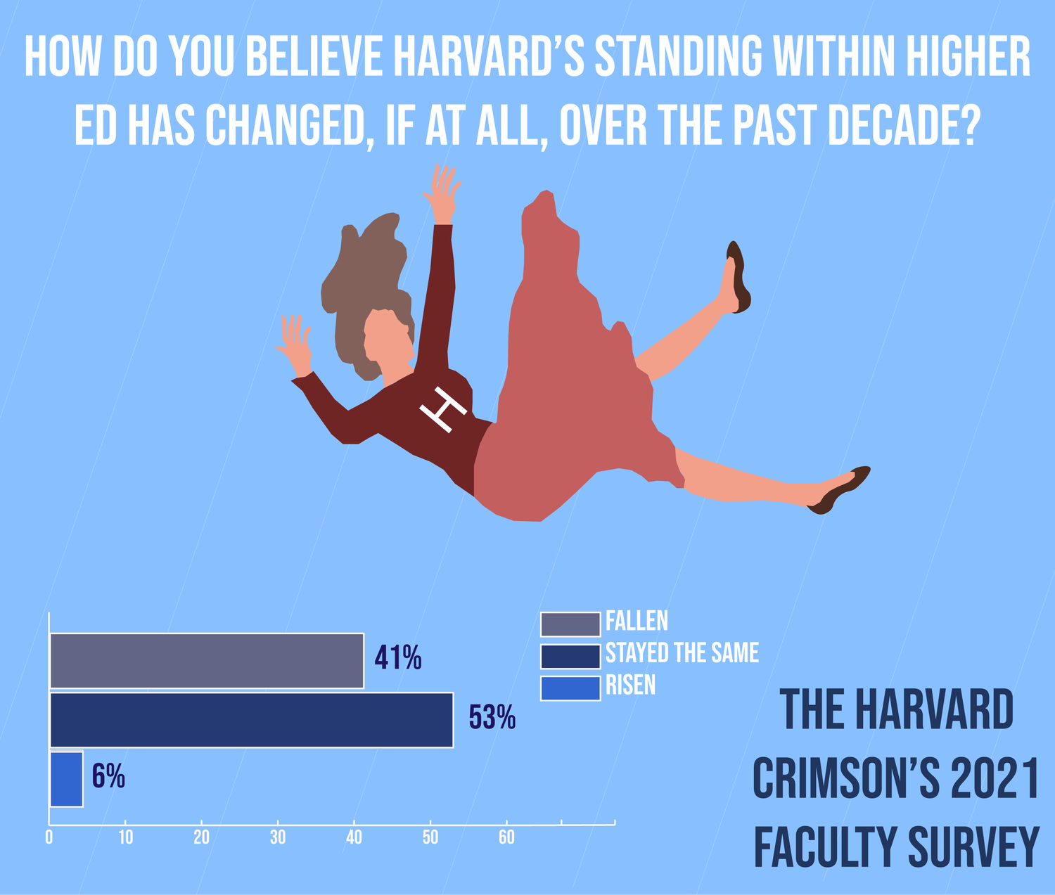 Over 40 percent of respondents to The Crimson's survey of Harvard's Faculty of Arts and Sciences said they believe the University's standing within higher education has fallen during the past decade.