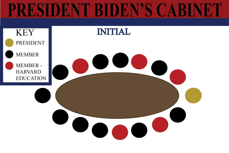 President Joe Biden's full slate of Cabinet secretaries have assumed office — and with five Harvard graduates, it has a decidedly crimson hue.