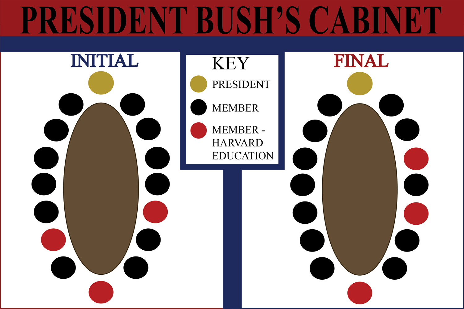President George W. Bush started and ended his presidency with three Harvard-educated Cabinet secretaries.