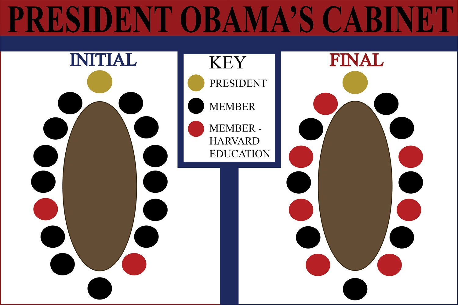 President Barack Obama gained five Harvard-educated secretaries over the course of his presidency.