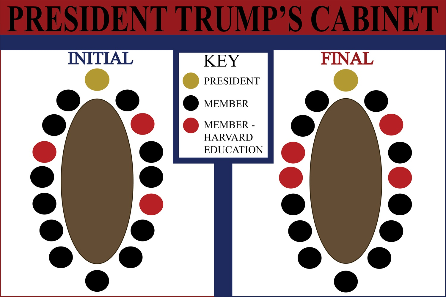 President Donald Trump began his term with three Harvard-educated secretaries and ended it with four.