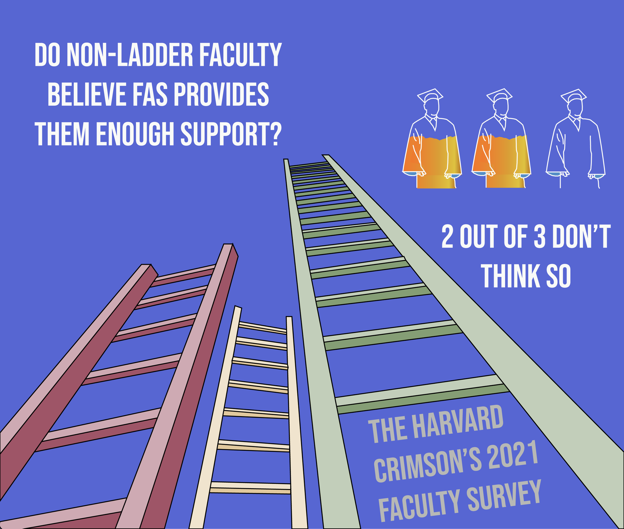 Two out of three non-tenure-track respondents to The Crimson's annual faculty survey said they believe the Faculty of Arts and Sciences does not provide sufficient support.