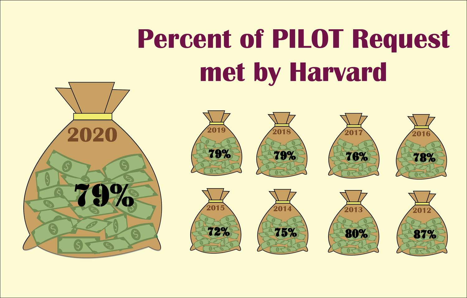 Harvard has fulfilled roughly 80 percent of the City of Boston's PILOT payment requests in recent years.