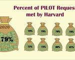 PILOT payments graphic