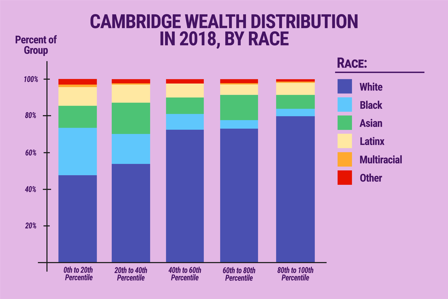 A report from the Cambridge Community Foundation found that despite rapid economic growth, Cambridge suffers from stark economic inequality by race, particularly among Black households.
