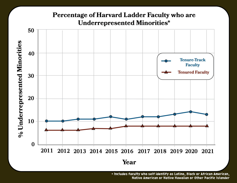 Underrepresented minorities still represent a small fraction of Harvard's faculty.