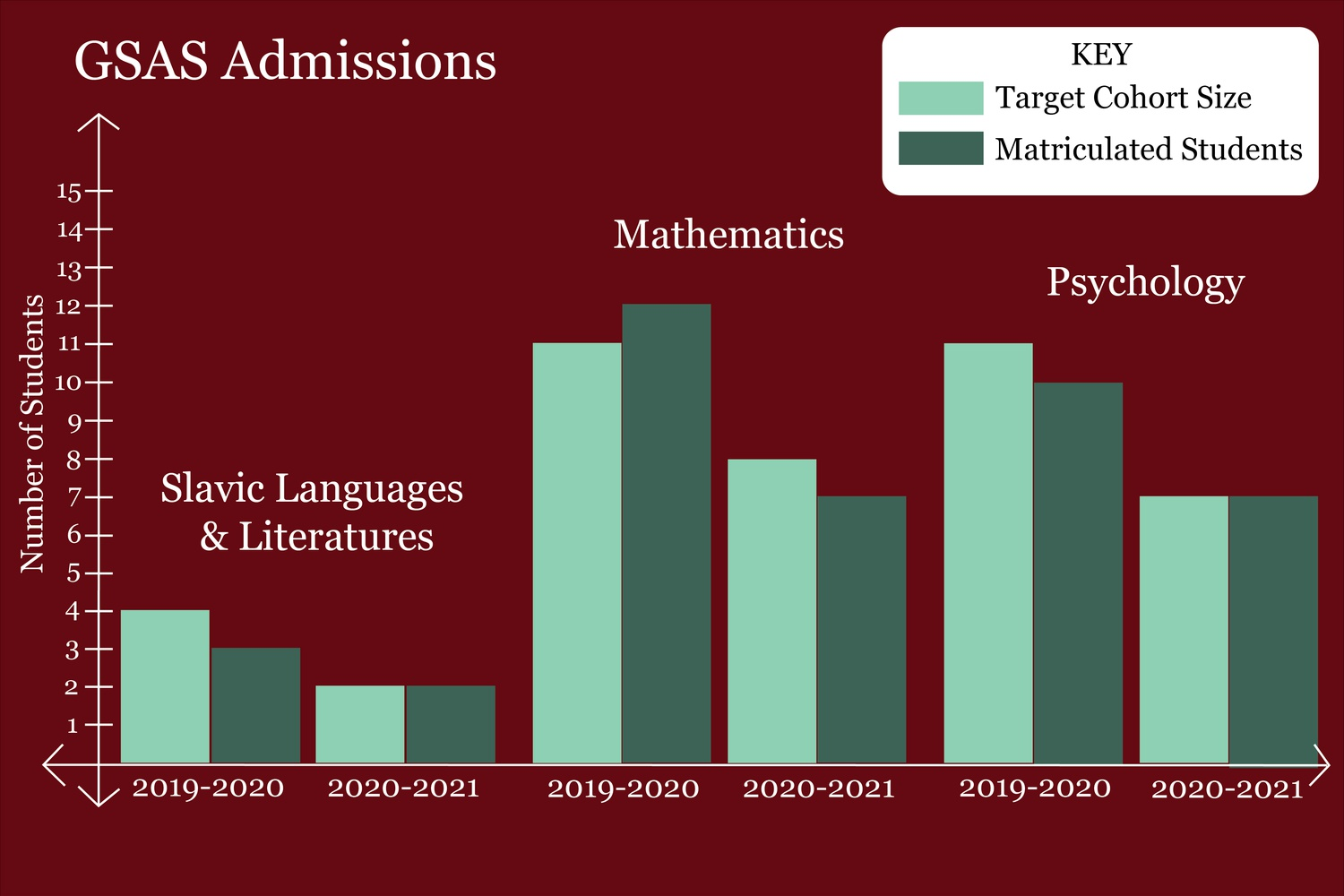 As various University graduate programs reduced or completely paused admissions during the past application cycle, many faculty across Harvard's schools expressed concern for the health of their programs, both in the short and long run.