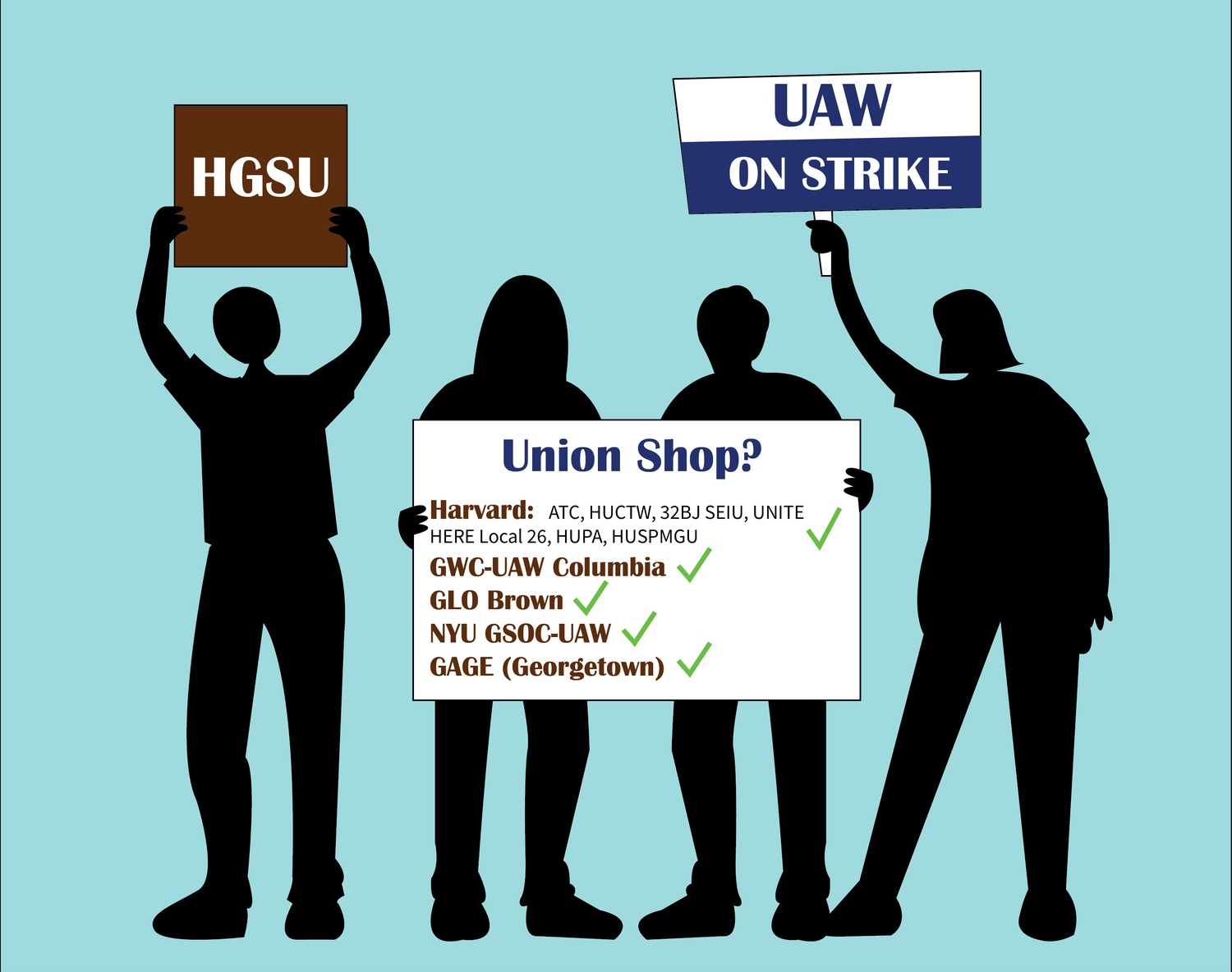HGSU-UAW is the only union at Harvard with an open shop, meaning it does not exact fees from all the students in its bargaining unit.