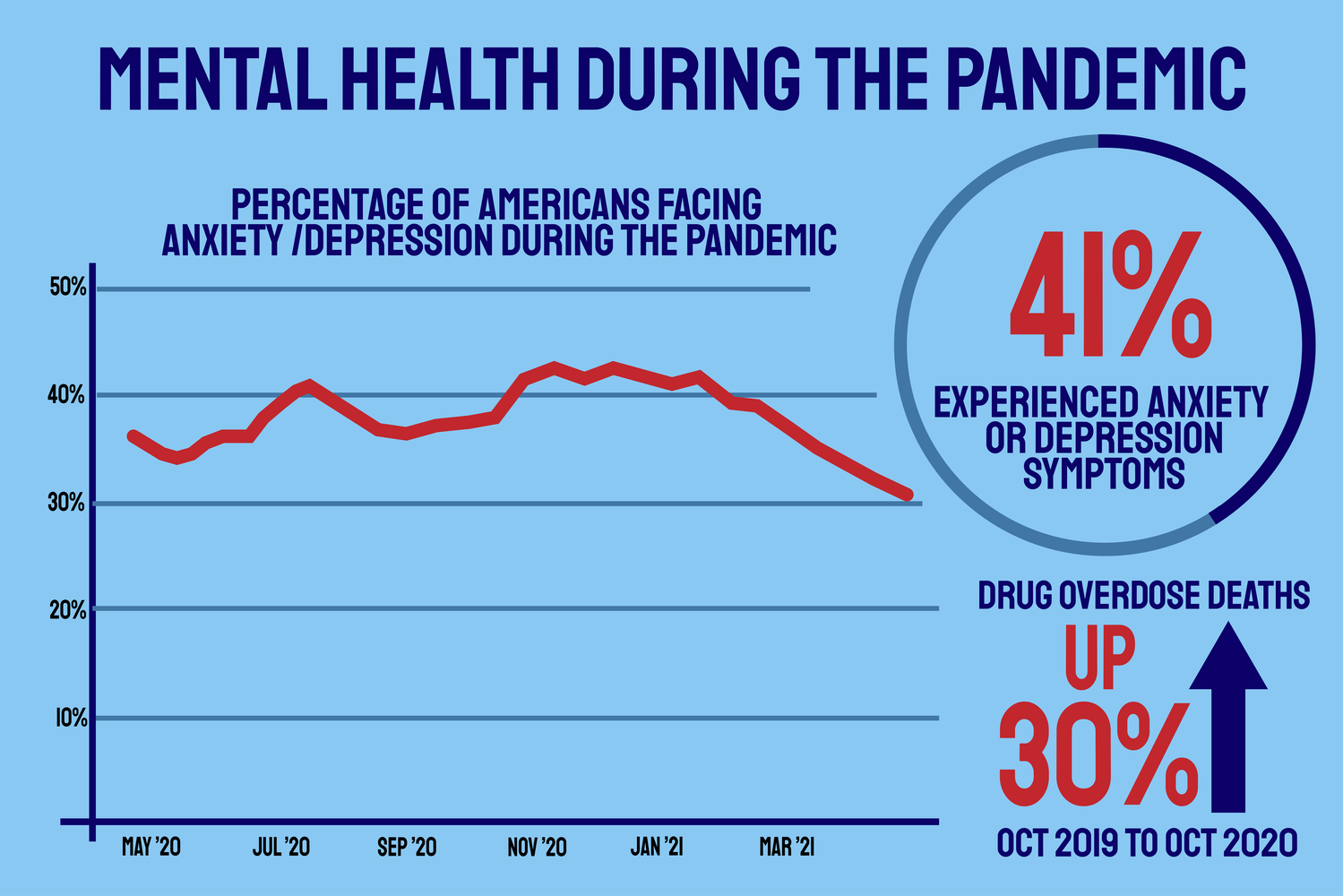 More than 41 percent of adults reported experiencing depression or anxiety during the past year.