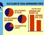 HLS Admissions Data 2021
